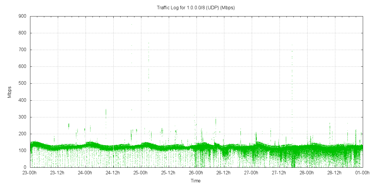 graph representing UDP traffic received by AS237