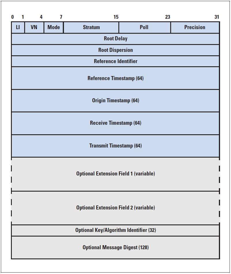 Figure 1: NTP Message Format