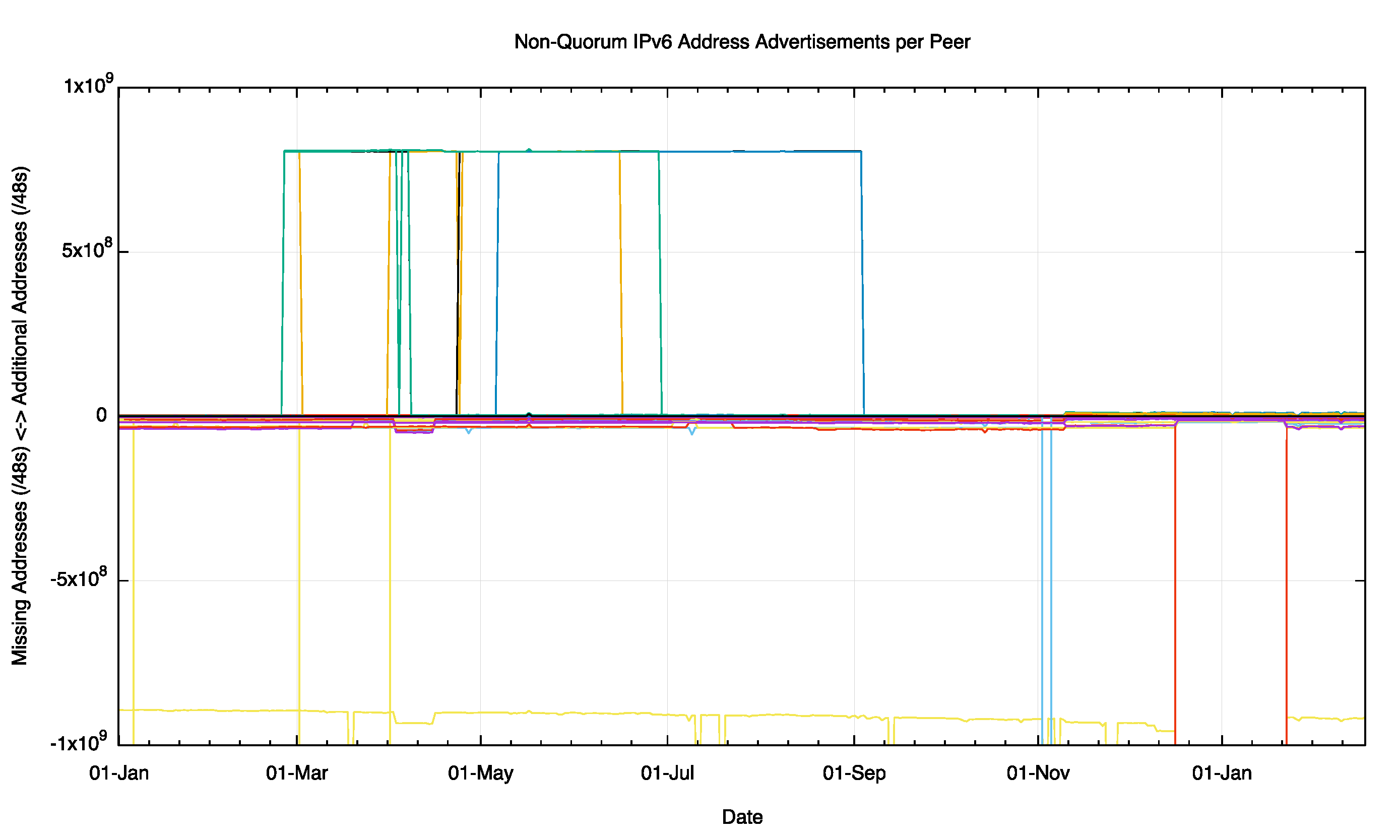 Figure 6 – Non Quorum IPv4 Address Advertisements per peer for 2015