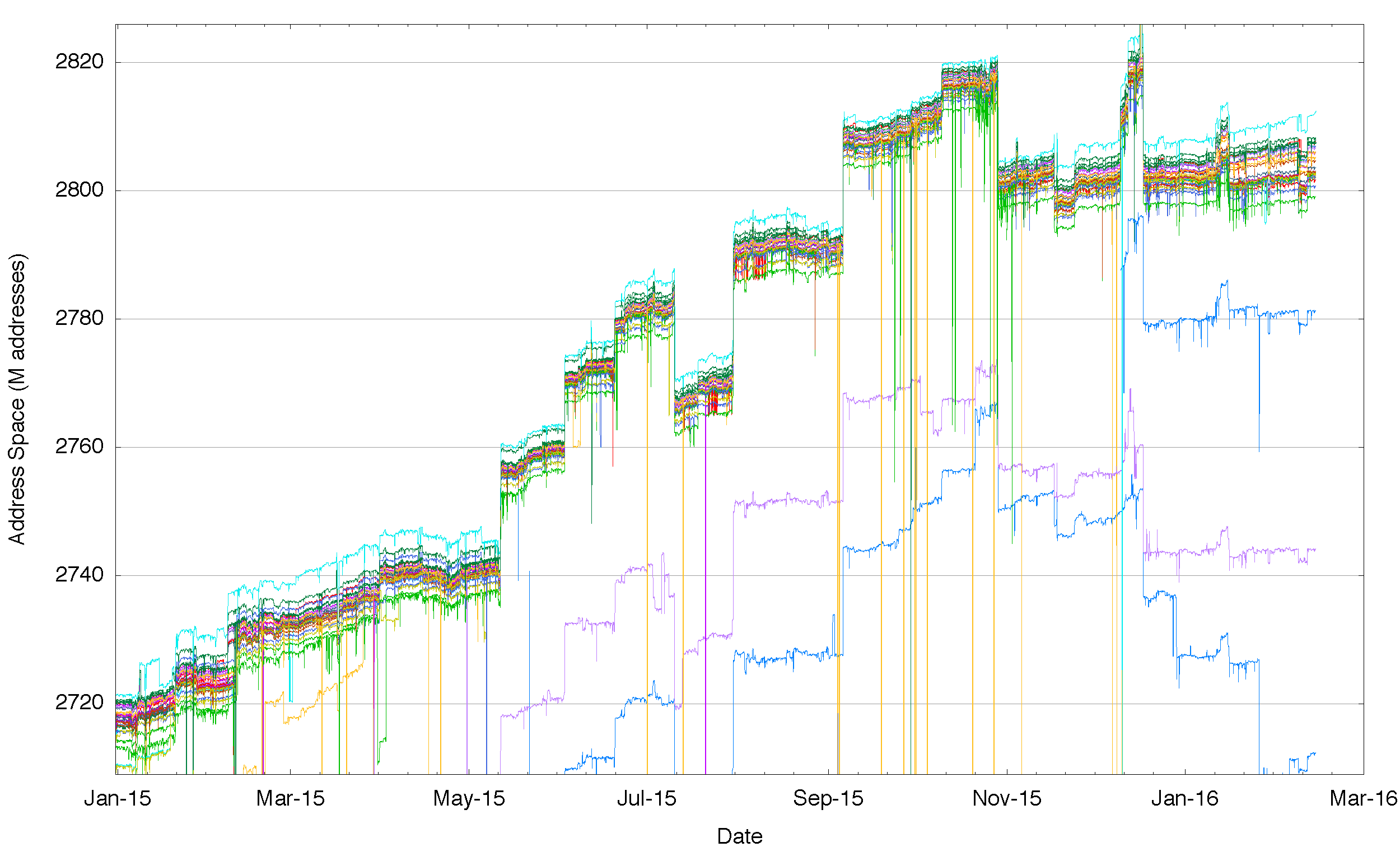 Figure 3 – Aggregate span of reachable IPv4 addresses announced by each BGP peer of Route Views for 2015