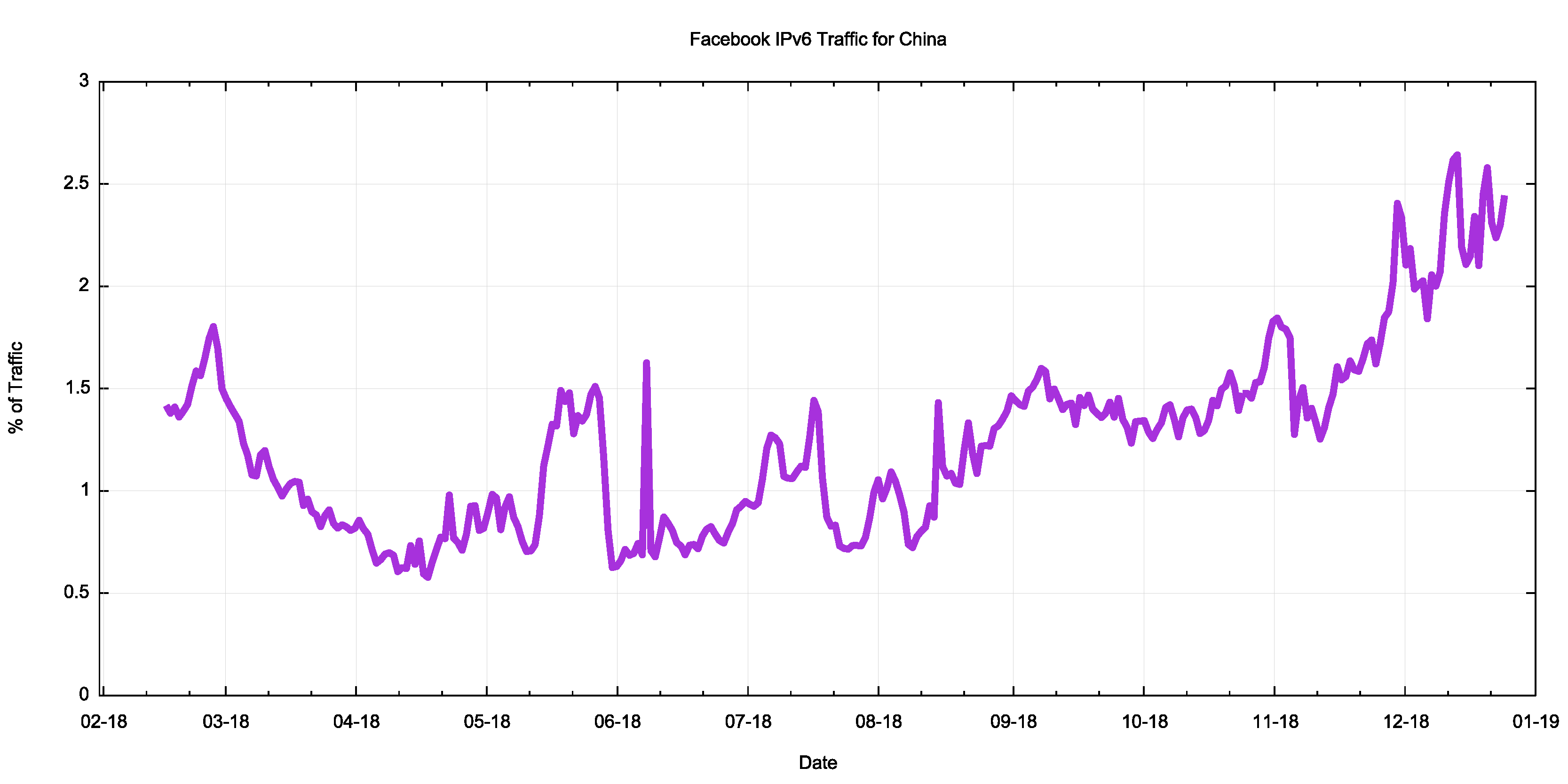 IPv6 in China | blabs apnic net