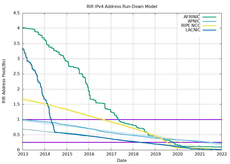 IPv4 Address Allocation Report